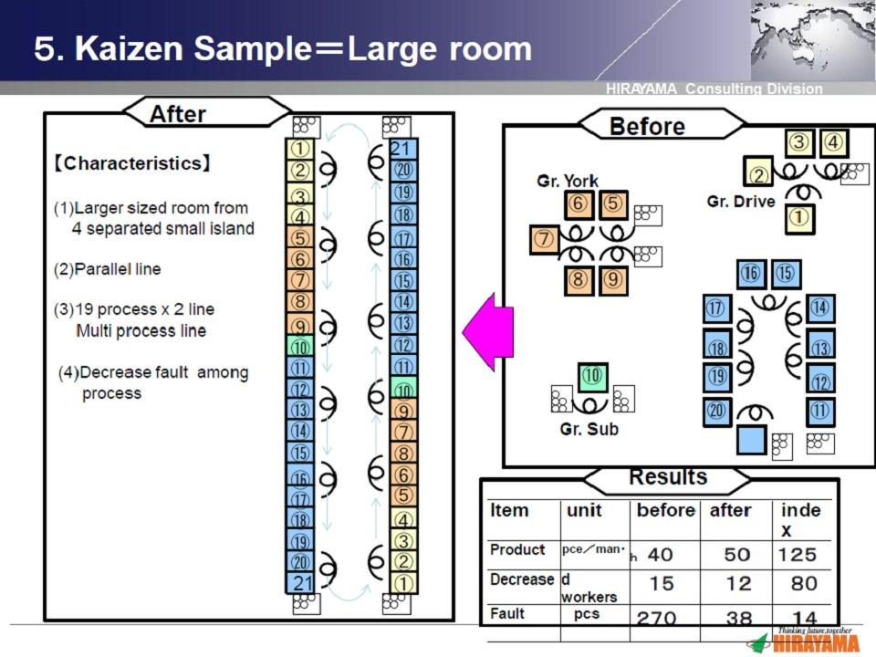 Kaizen sample